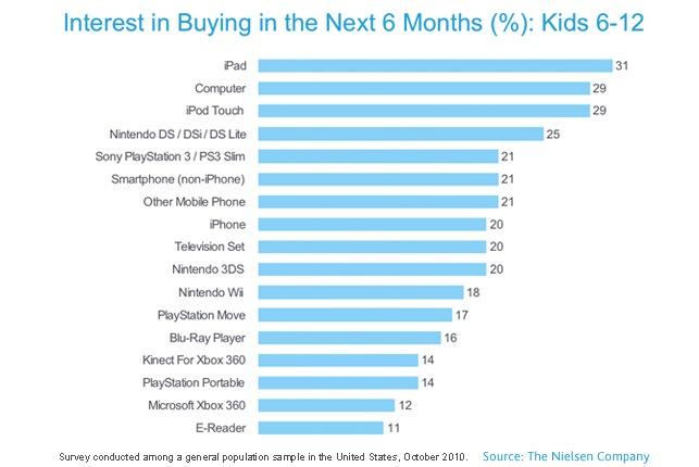 31% der Kids wünschen sich ein iPad