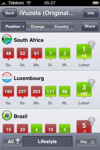 iVuzela steht auf Platz 1 in Südafrika!