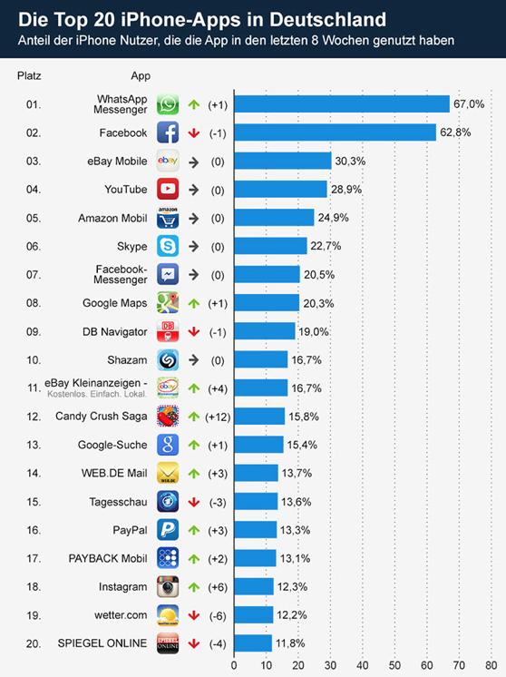 """Die neue Nummer 1 """"WhatsApp"""" und die zweitplatzierte Facebook-App distanzieren deutlich die Konkurrenz!!"""