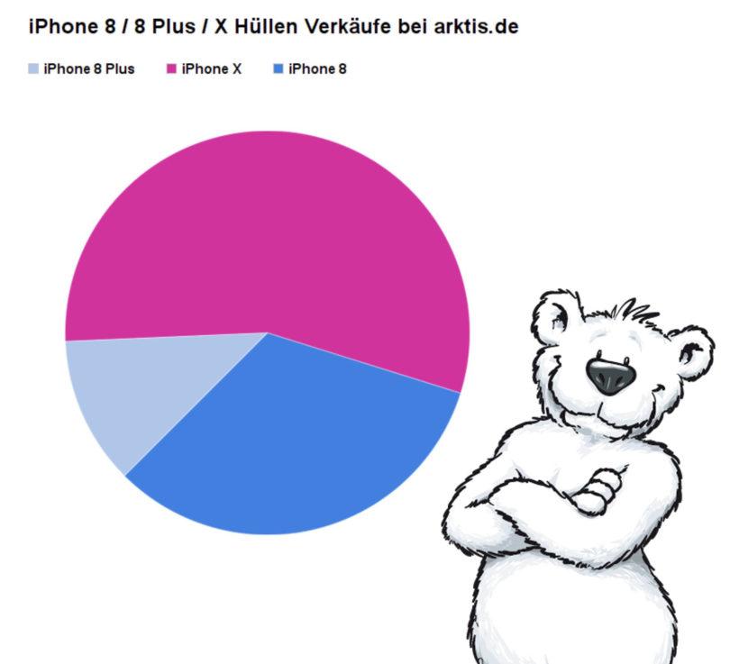 Hüllenverkäufe für die neuen iPhone Modelle bei arktis.de