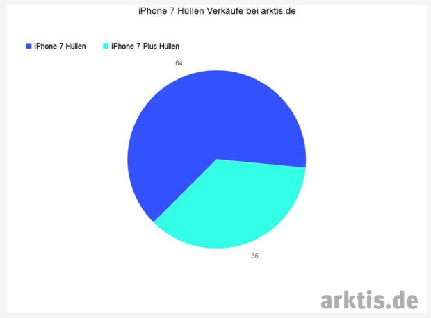 Anteilige iPhone 7 Hüllenverkäufe der ersten 24 Stunden auf arktis.de
